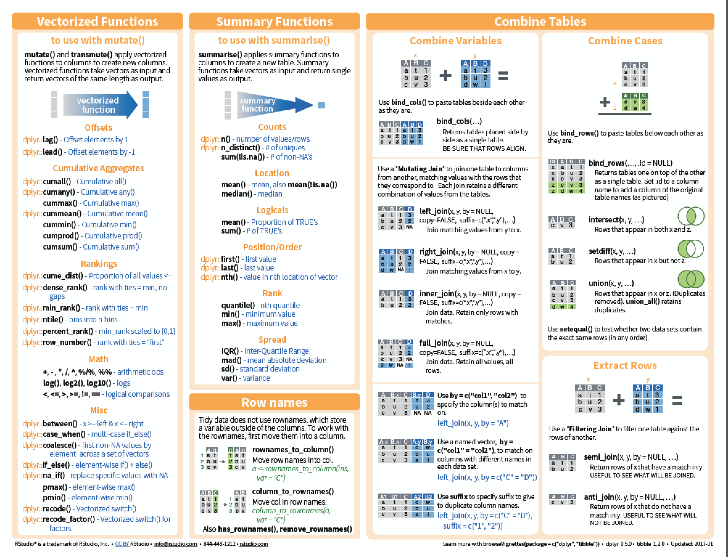 Data transformation introduction cheat sheets cont biocorpaavc